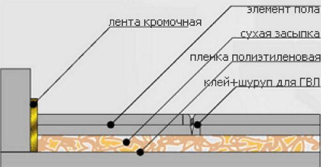 Пол при ремонте балкона