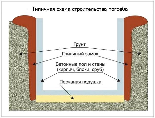 Схема балконного погреба