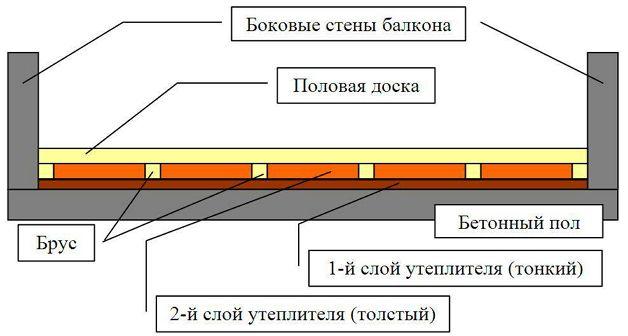 Утепление балконного пола