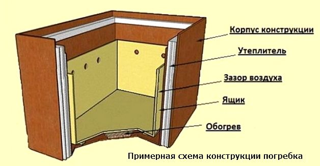 Термоконтейнер на балкон своими руками