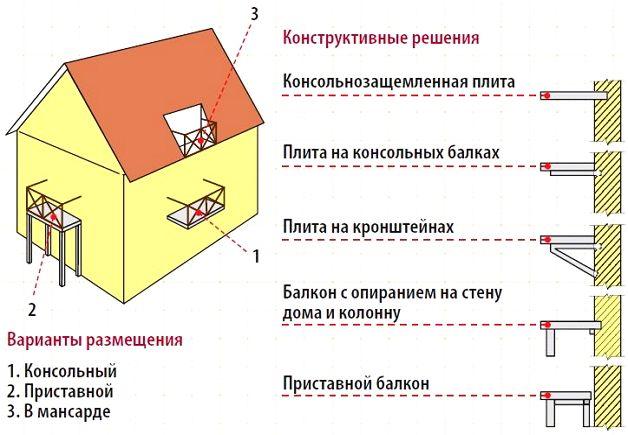 Схема расположения балконов