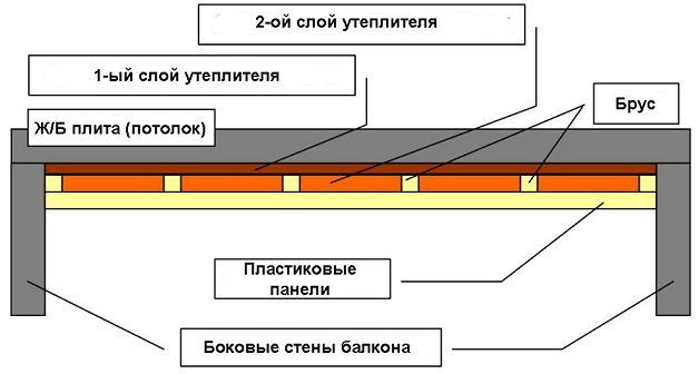Утепление балконного потолка
