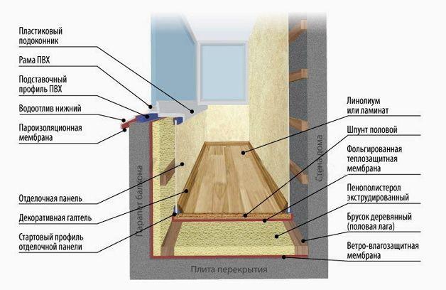 Схема внутренней отделки